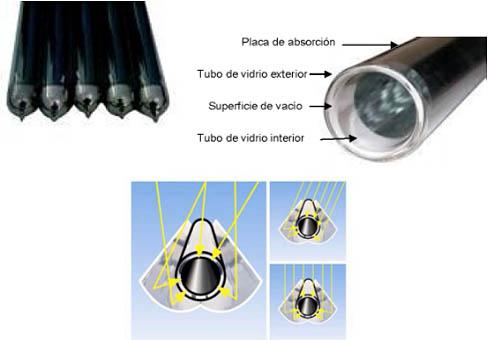 tubos_vacio_funcionamiento